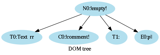 A tree after parsing several elements