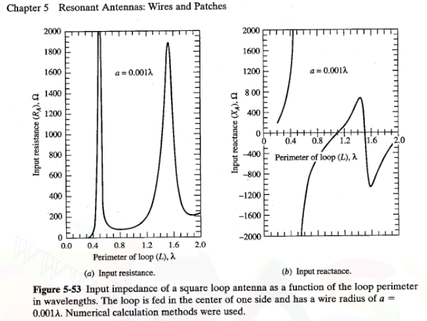 Antenna impedance graphs